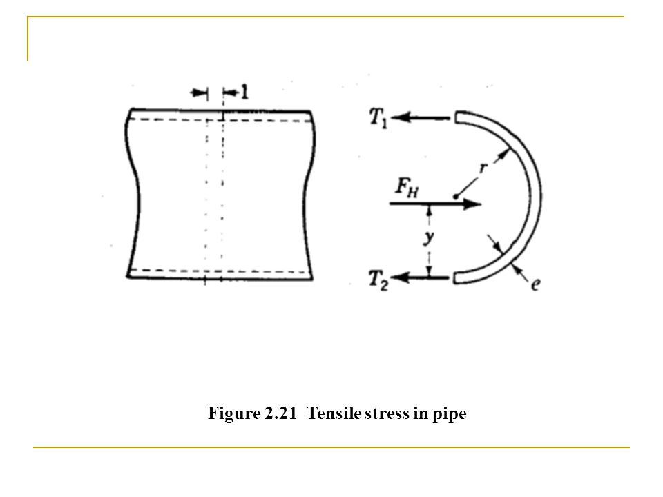 Figure 2.21 Tensile stress in pipe