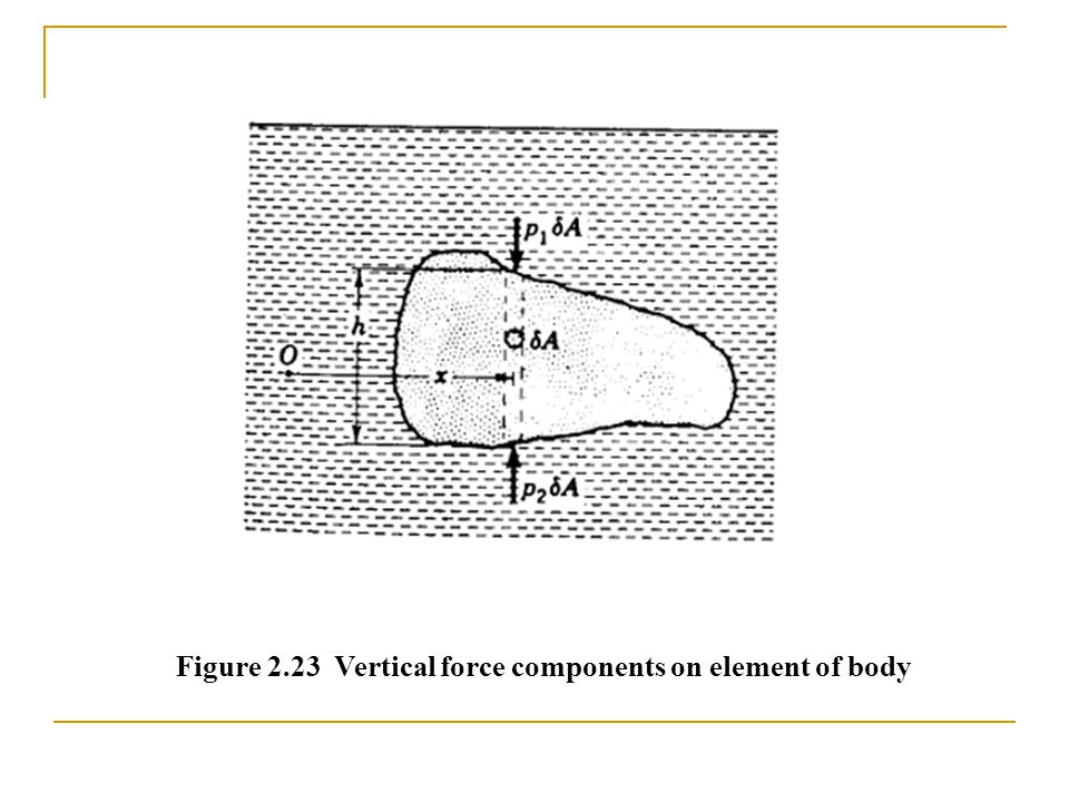 Figure 2.23 Vertical force components on element of body