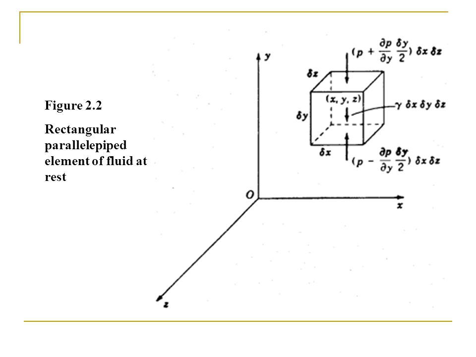 Figure 2.2 Rectangular parallelepiped element of fluid at rest
