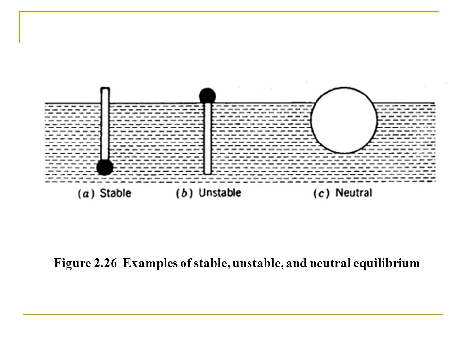 Figure 2.26 Examples of stable, unstable, and neutral equilibrium
