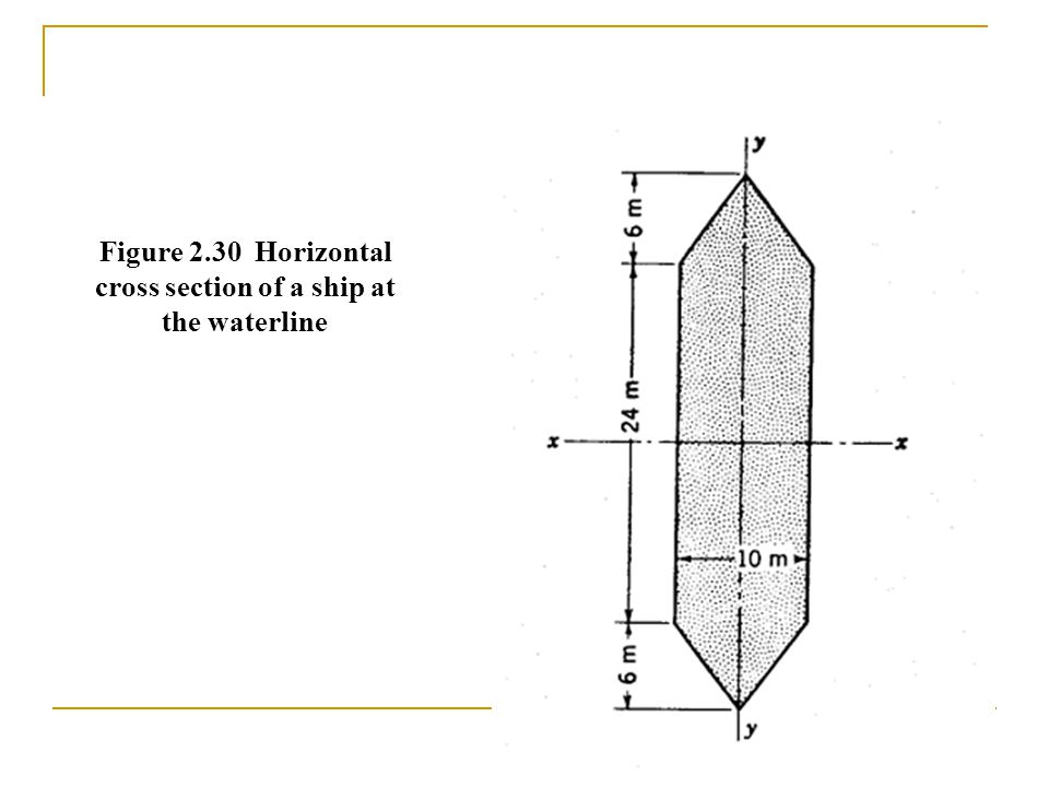 Figure 2.30 Horizontal cross section of a ship at the waterline