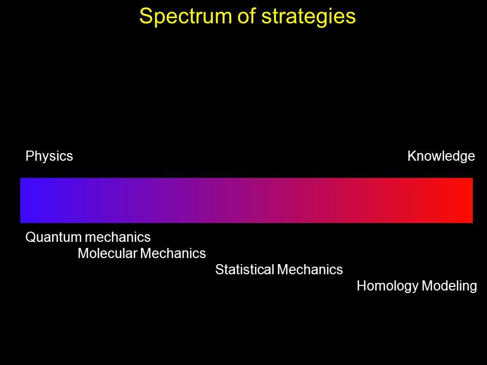 Spectrum of strategies