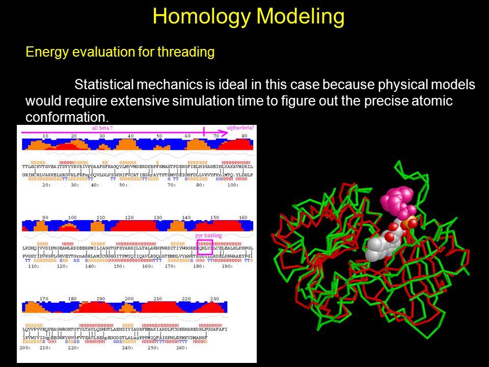 Homology Modeling Energy evaluation for threading