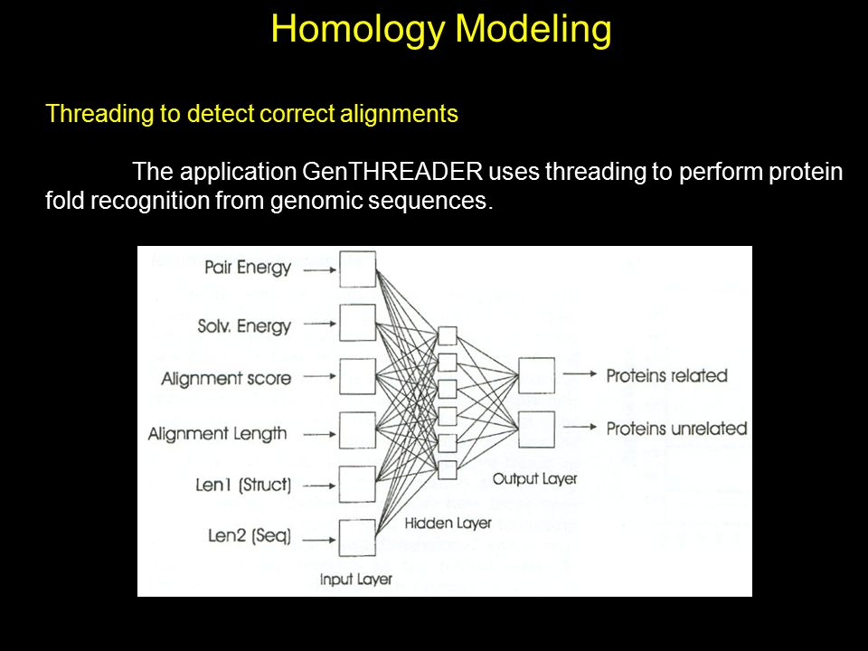 Homology Modeling Threading to detect correct alignments