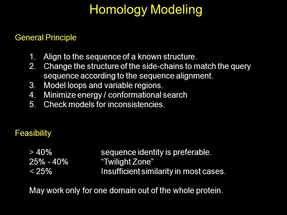 Homology Modeling General Principle