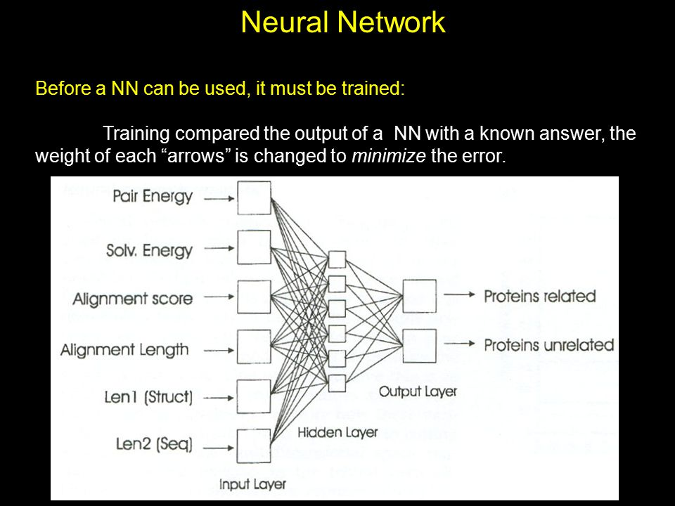 Neural Network Before a NN can be used, it must be trained: