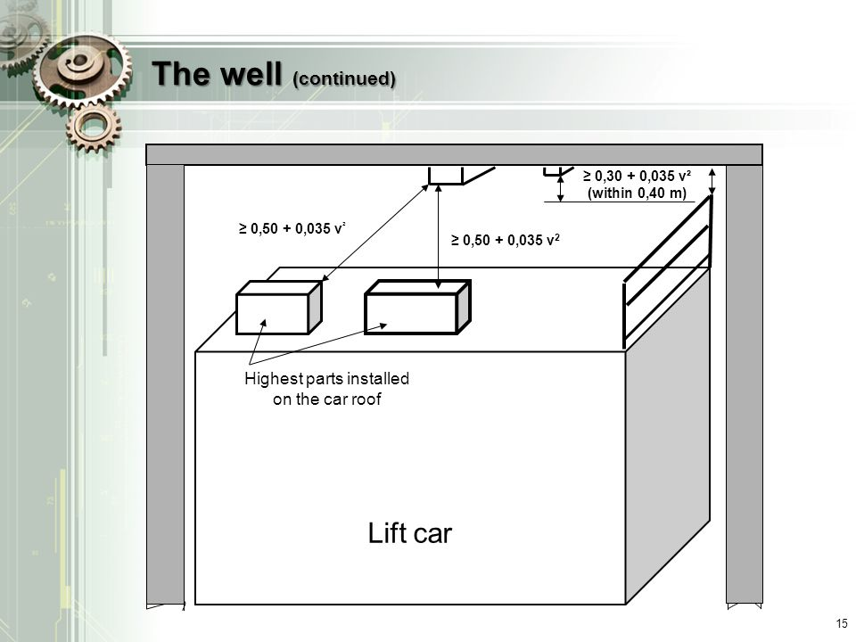 Highest parts installed on the car roof