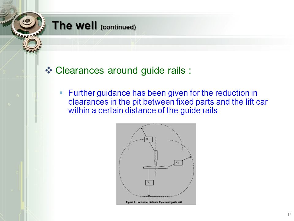 The well (continued) Clearances around guide rails :