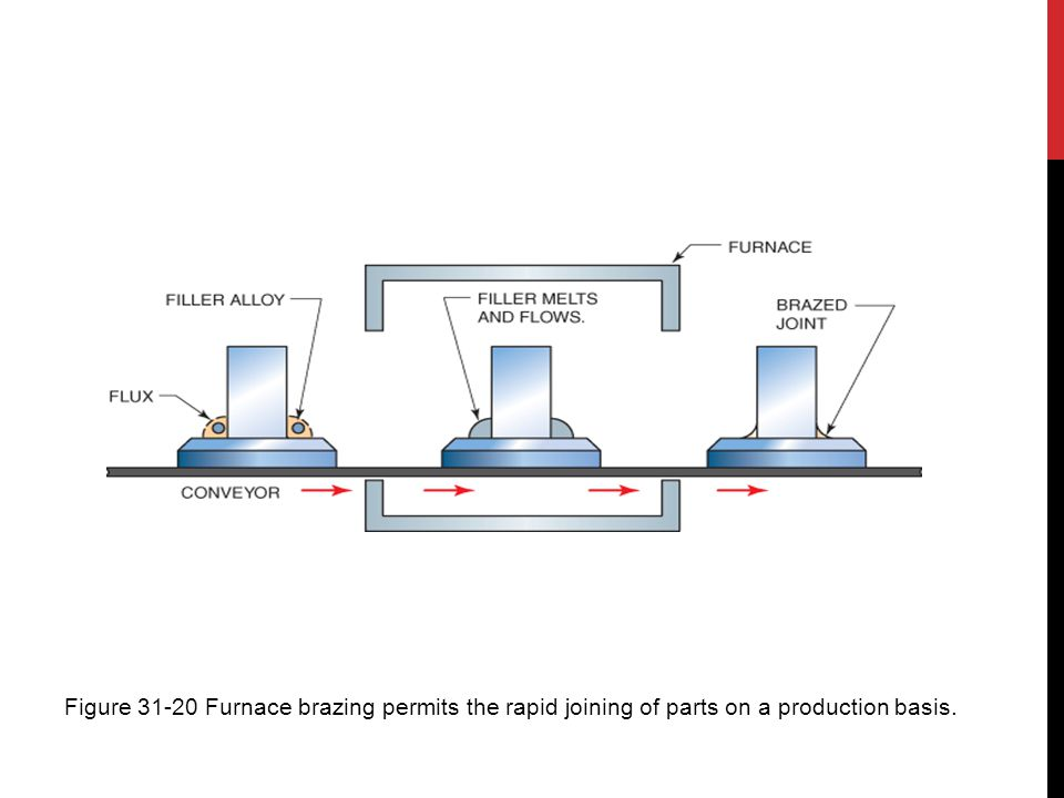 Figure 31-20 Furnace brazing permits the rapid joining of parts on a production basis.
