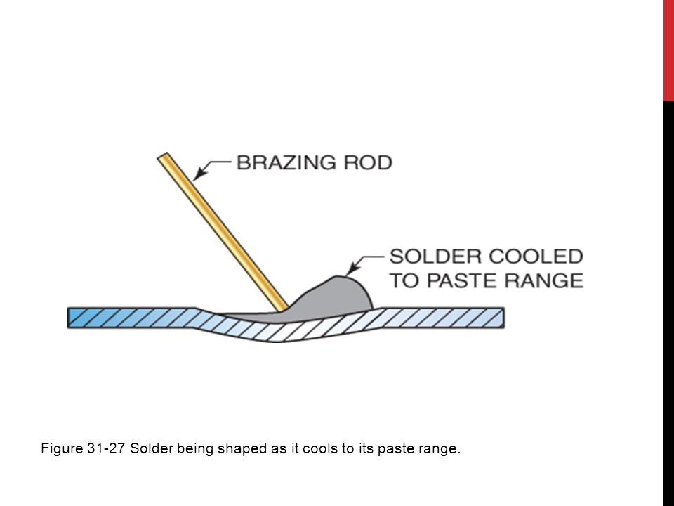 Figure 31-27 Solder being shaped as it cools to its paste range.