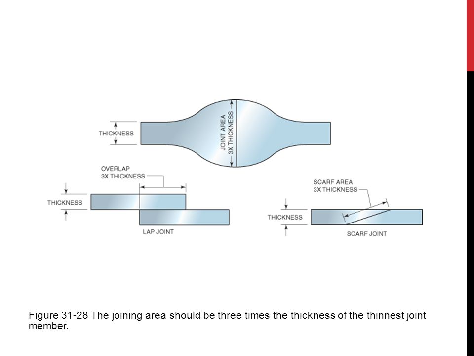 Figure 31-28 The joining area should be three times the thickness of the thinnest joint member.