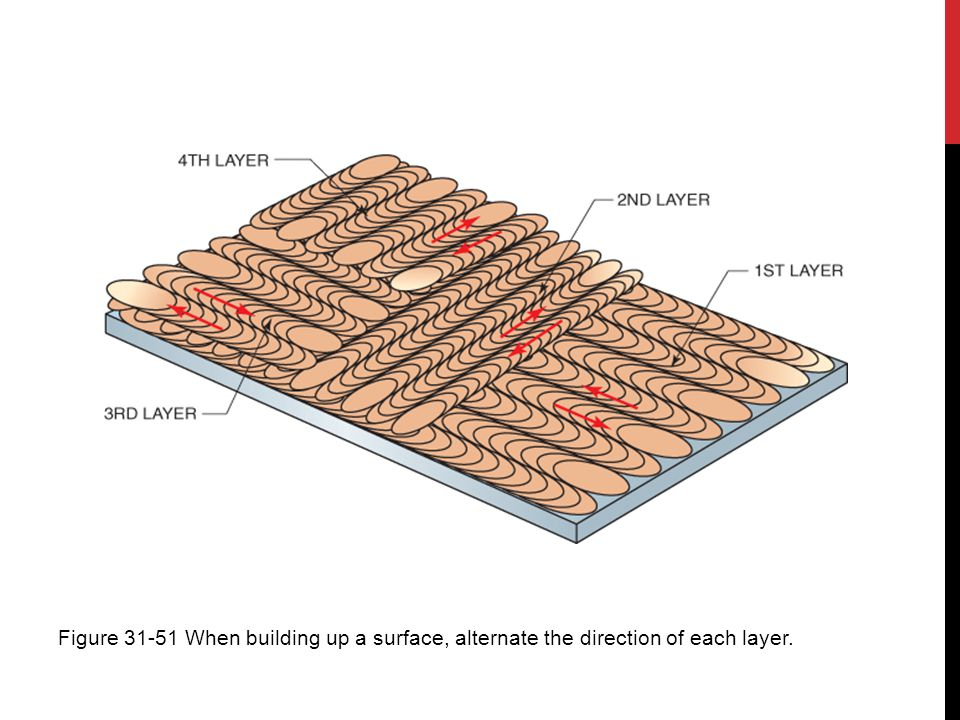 Figure 31-51 When building up a surface, alternate the direction of each layer.
