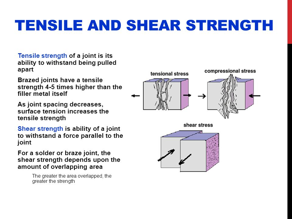 Tensile and Shear Strength