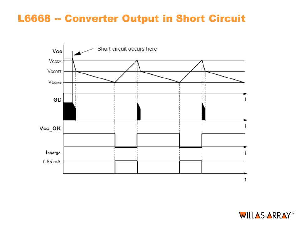 L6668 -- Converter Output in Short Circuit