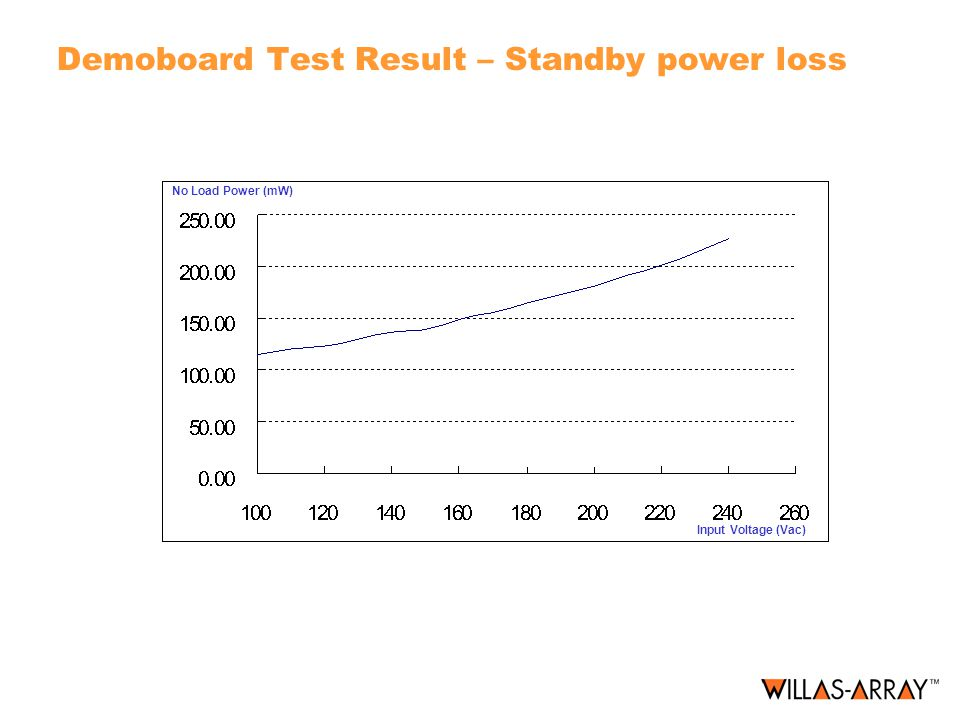 Demoboard Test Result – Standby power loss