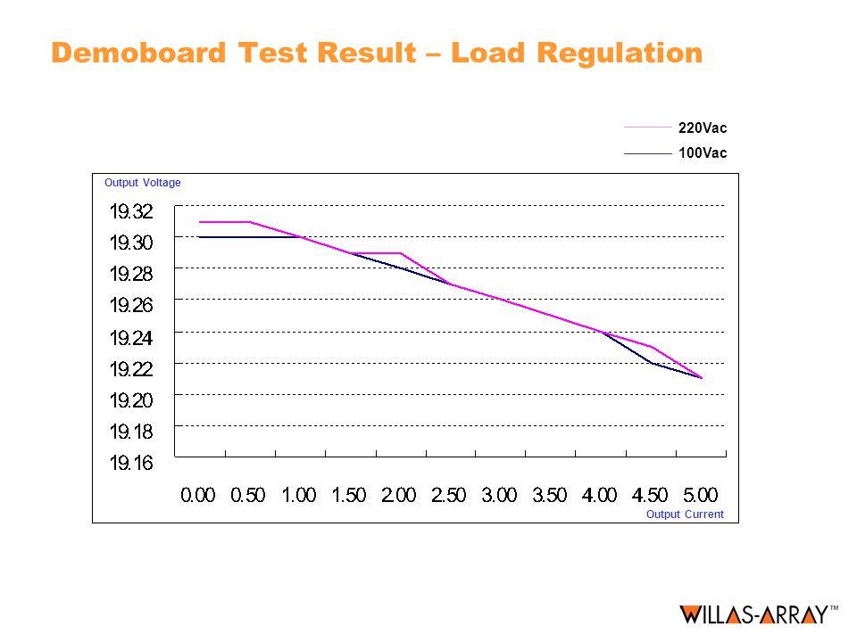 Demoboard Test Result – Load Regulation