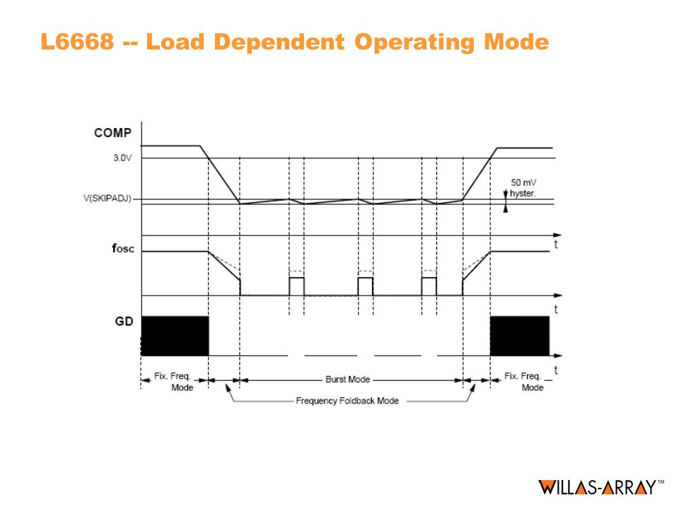 L6668 -- Load Dependent Operating Mode