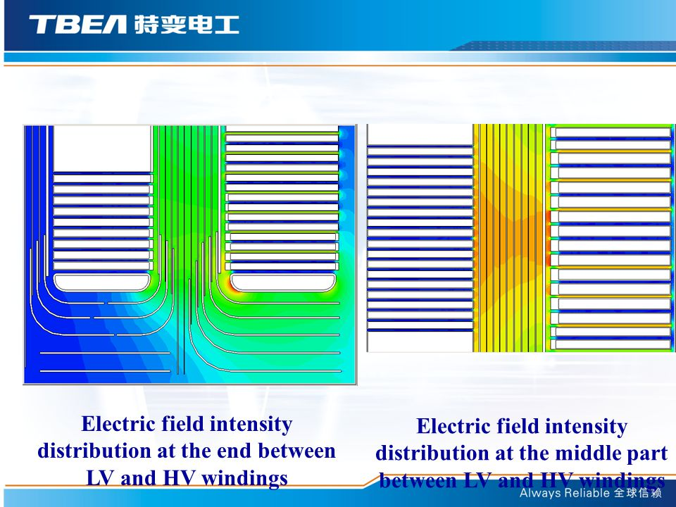 Electric field intensity distribution at the end between LV and HV windings