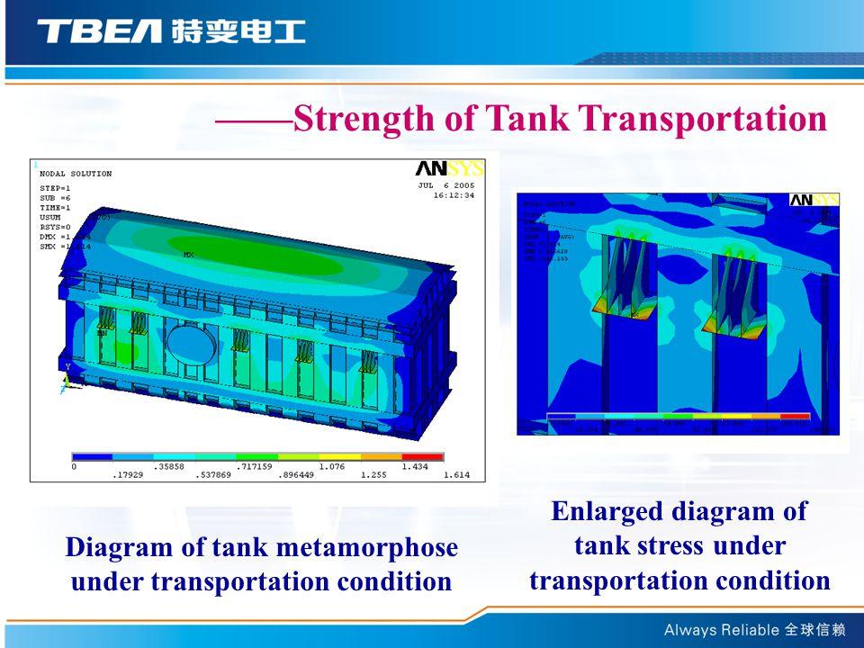 ——Strength of Tank Transportation