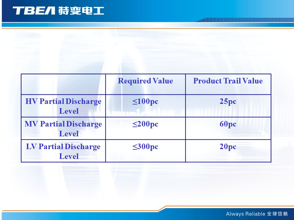 HV Partial Discharge Level ≤100pc 25pc MV Partial Discharge Level