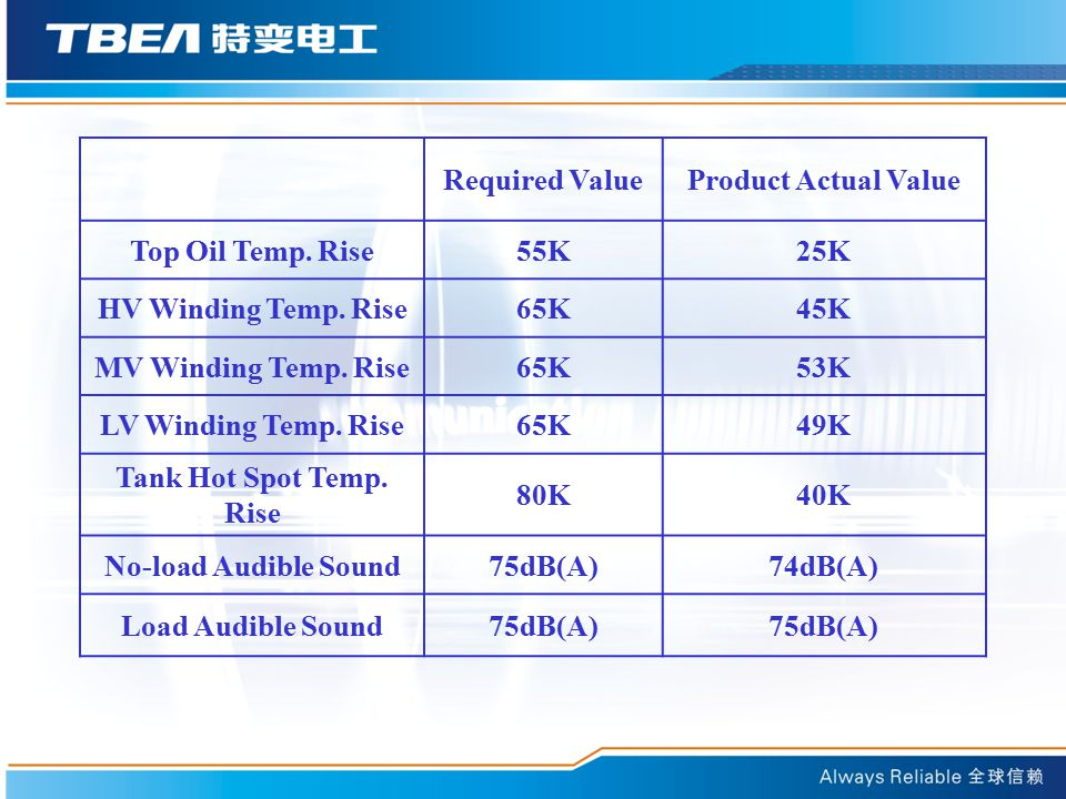 Required Value Product Actual Value. Top Oil Temp. Rise. 55K. 25K. HV Winding Temp. Rise. 65K.
