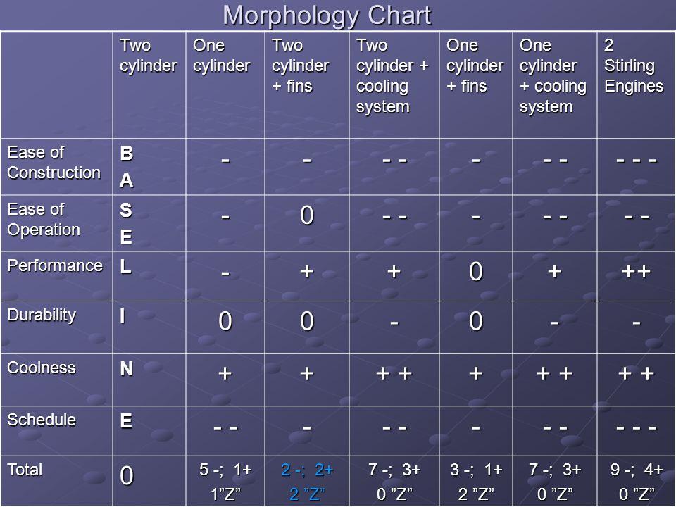 Morphology Chart - - - - - - + ++ + + B A S E L I N Two cylinder