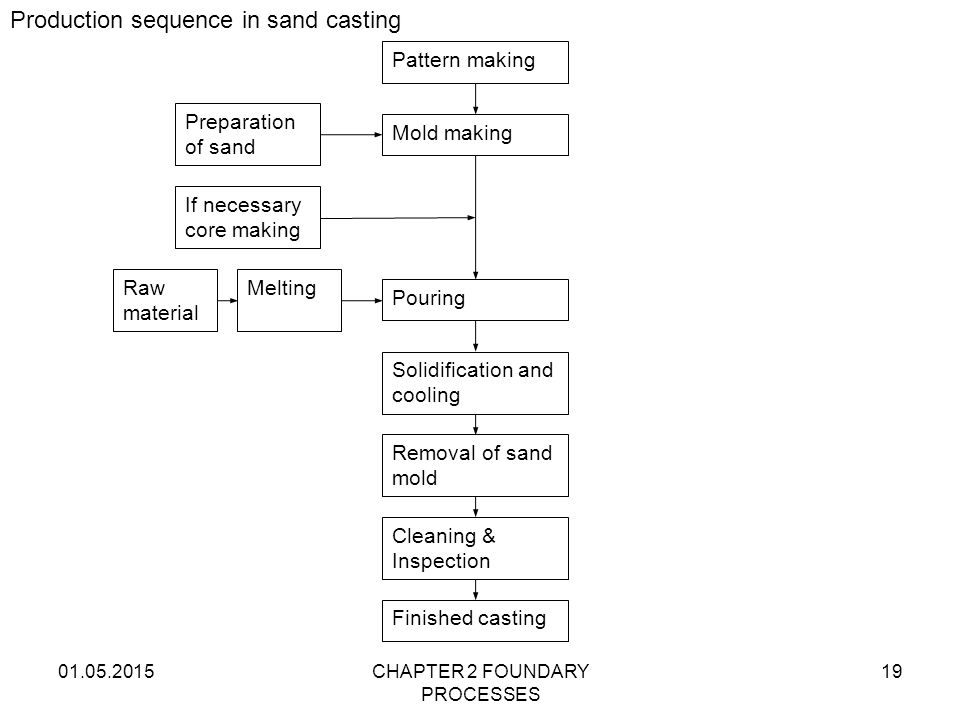 Production sequence in sand casting