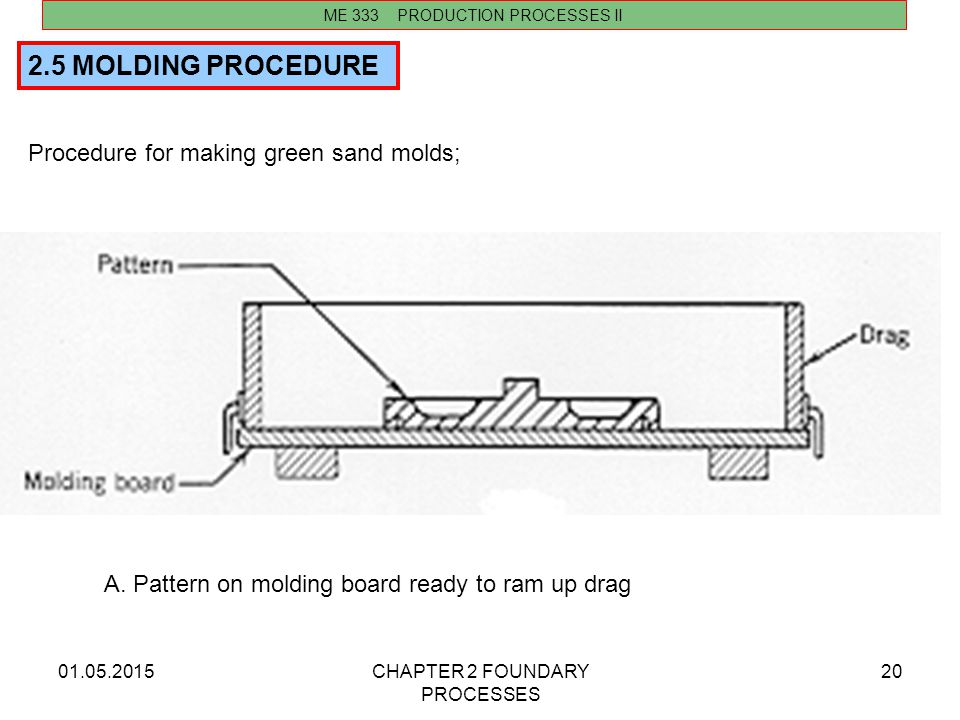 2.5 MOLDING PROCEDURE Procedure for making green sand molds;