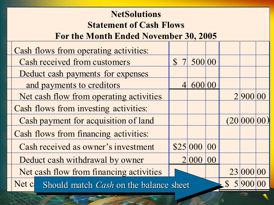 Statement of Cash Flows For the Month Ended November 30, 2005