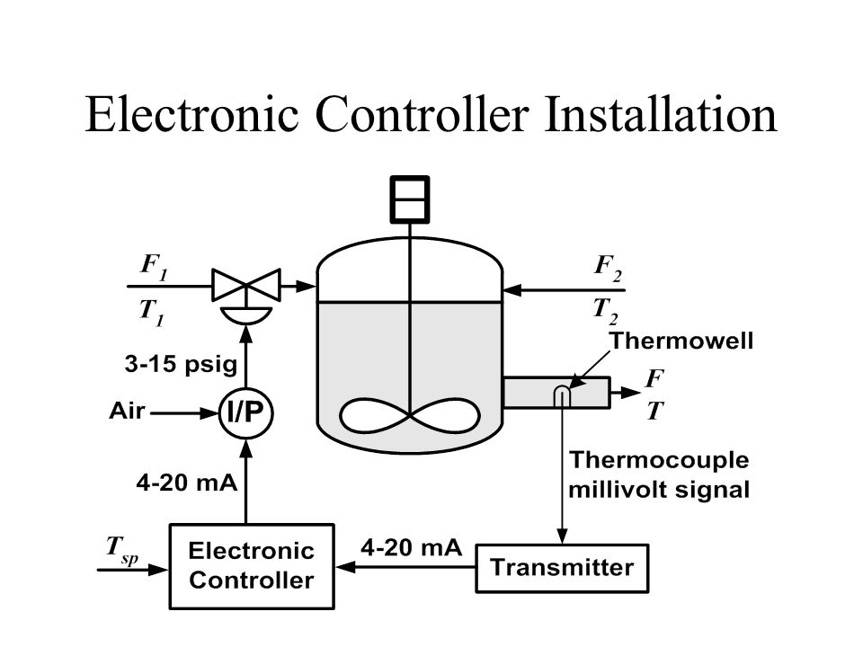 Electronic Controller Installation