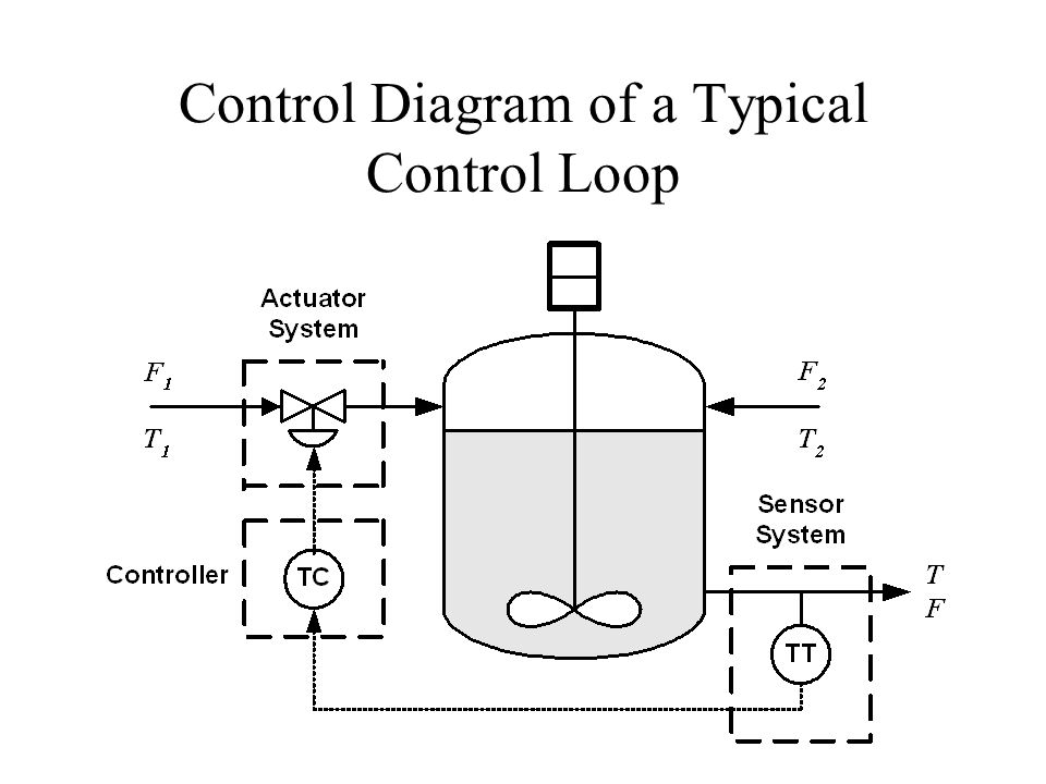 control loop hardware and troubleshooting - ppt video ... control loop diagram instrument loop diagram symbols