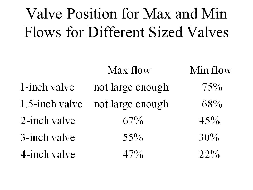 Valve Position for Max and Min Flows for Different Sized Valves