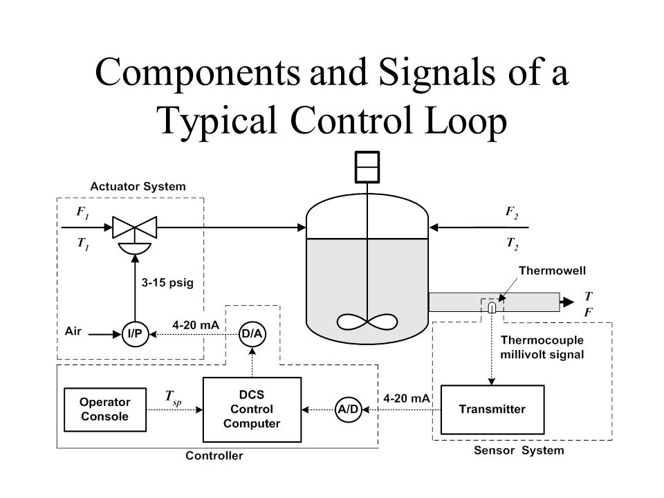 Components and Signals of a Typical Control Loop