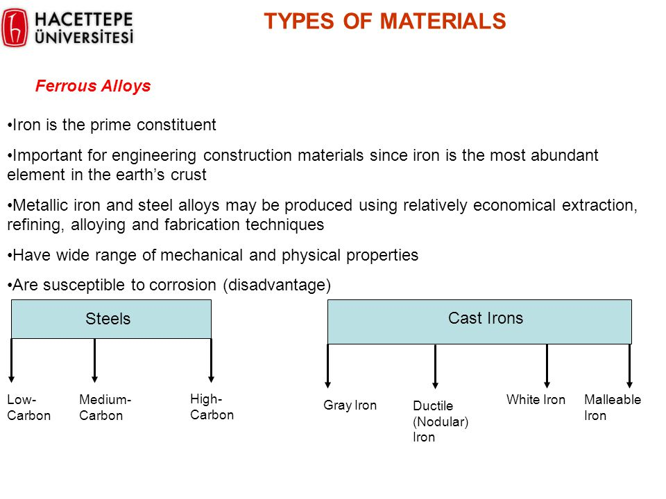 TYPES OF MATERIALS Ferrous Alloys Iron is the prime constituent
