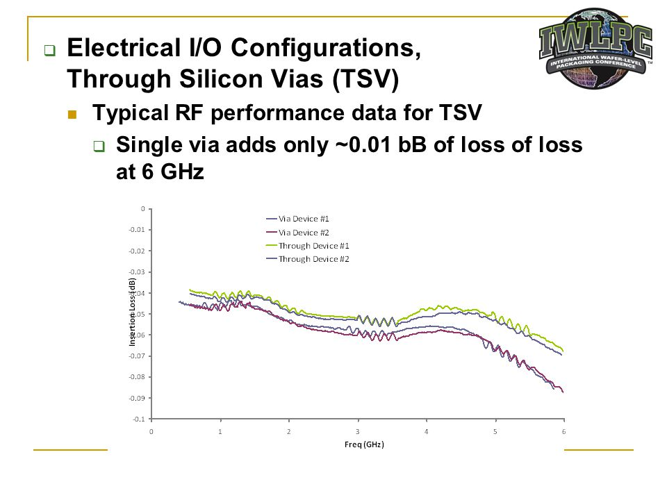 Electrical I/O Configurations, Through Silicon Vias (TSV)