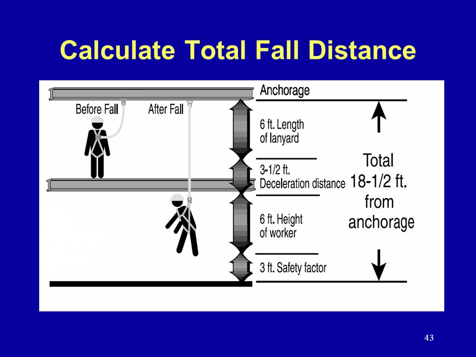 Calculate Total Fall Distance