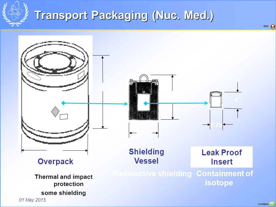 Transport Packaging (Nuc. Med.)