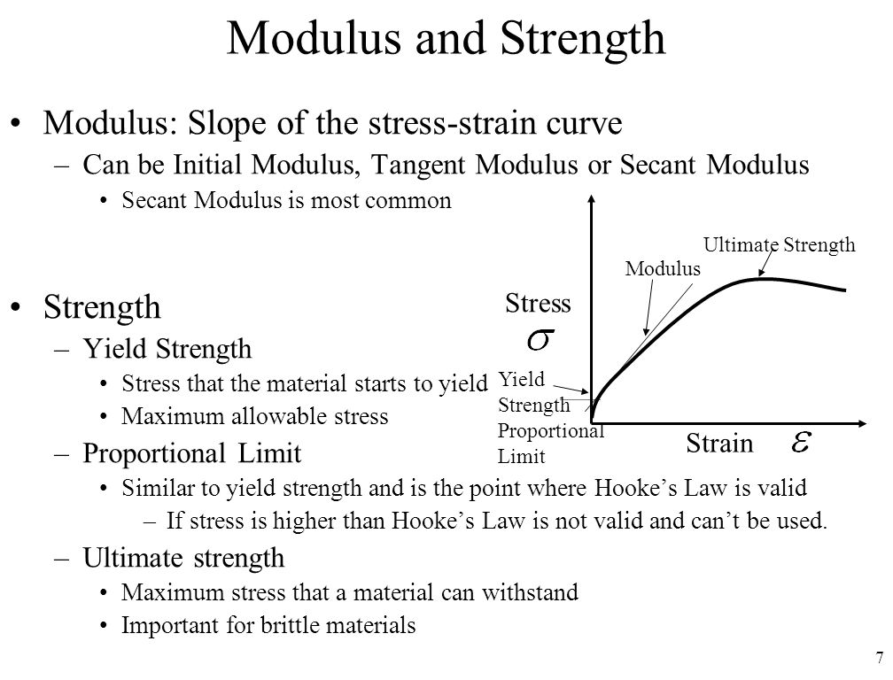 Modulus and Strength Modulus: Slope of the stress-strain curve
