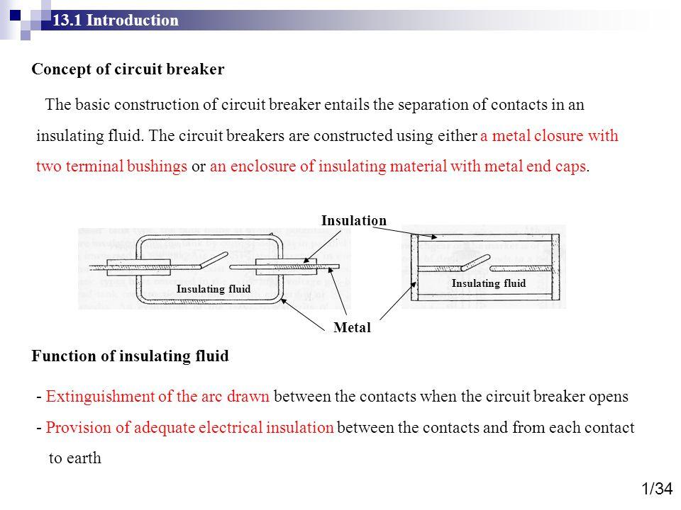 Concept of circuit breaker
