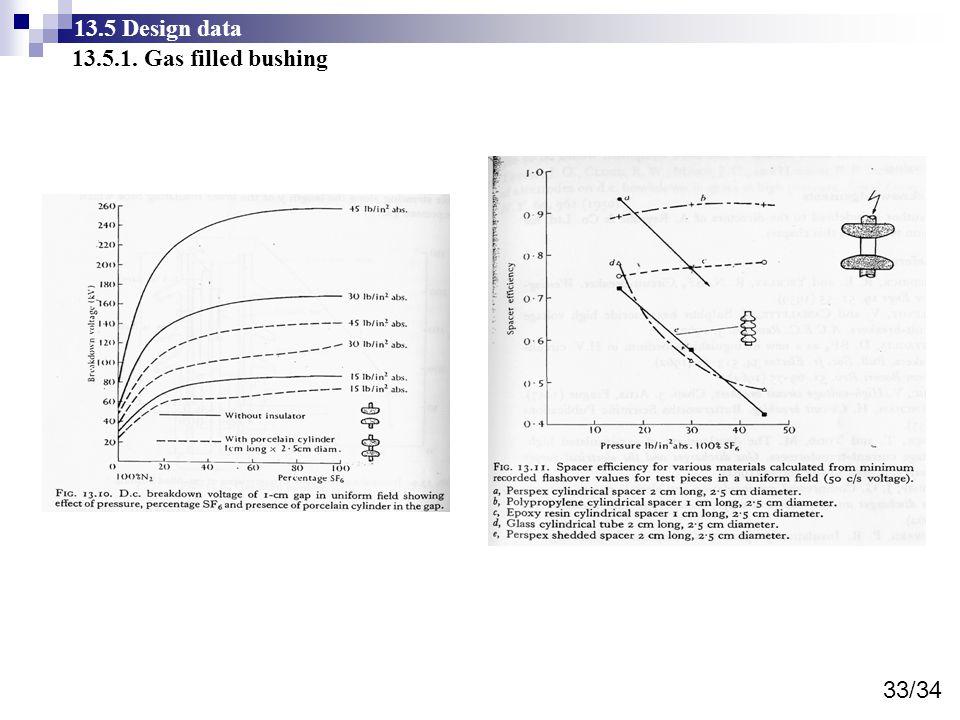 13.5 Design data 13.5.1. Gas filled bushing 33/34