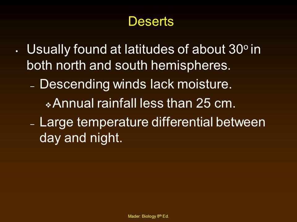 Descending winds lack moisture. Annual rainfall less than 25 cm.