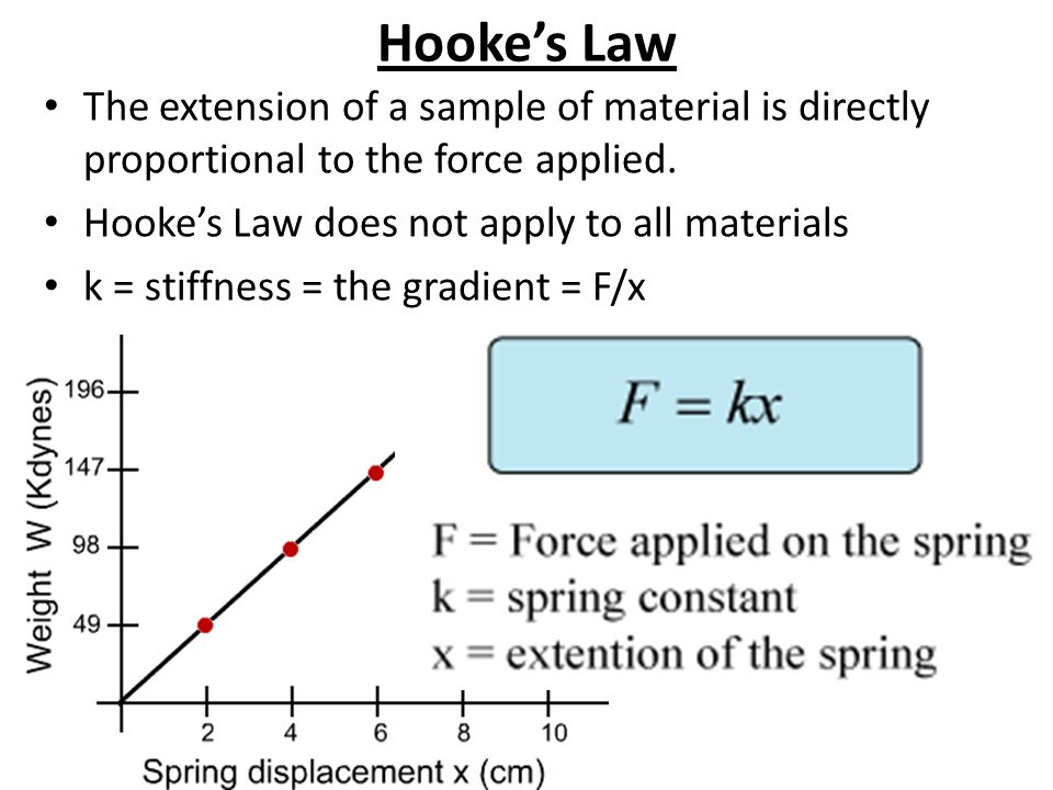 Hooke's Law The extension of a sample of material is directly proportional to the force applied. Hooke's Law does not apply to all materials.