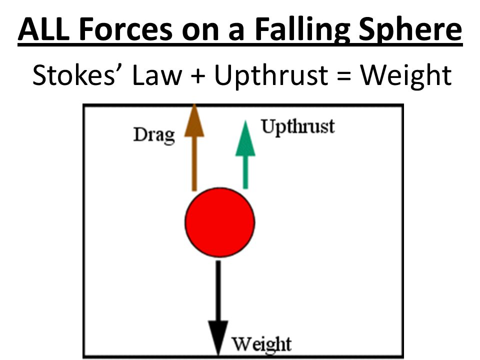 ALL Forces on a Falling Sphere