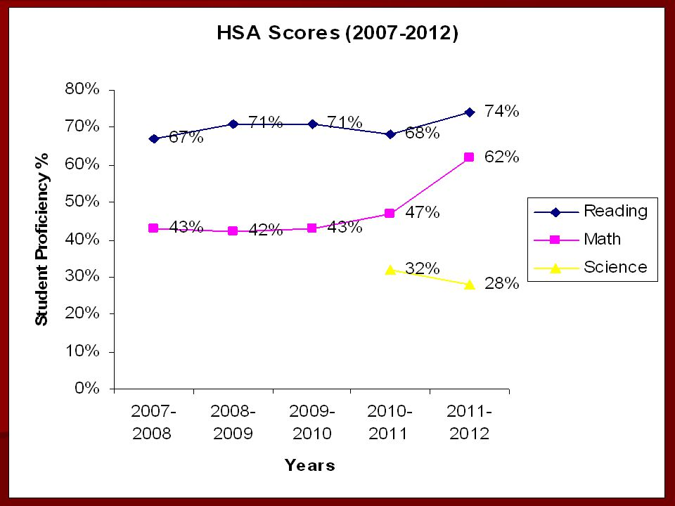 Looking at the data of the HSA scores from the past 5 years, reading has remained stable, math has gone up from last year, and science has gone done.
