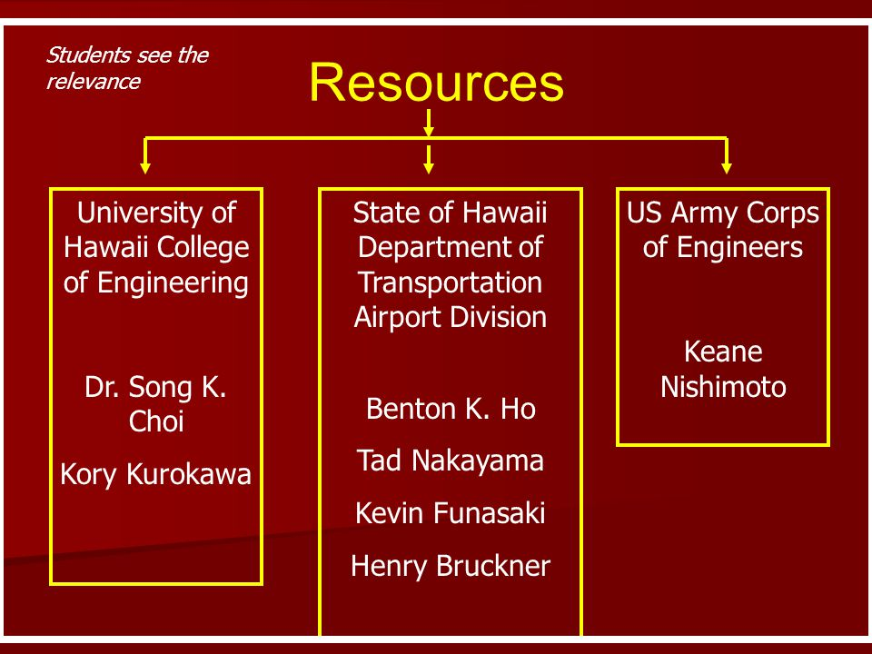 Resources University of Hawaii College of Engineering Dr. Song K. Choi