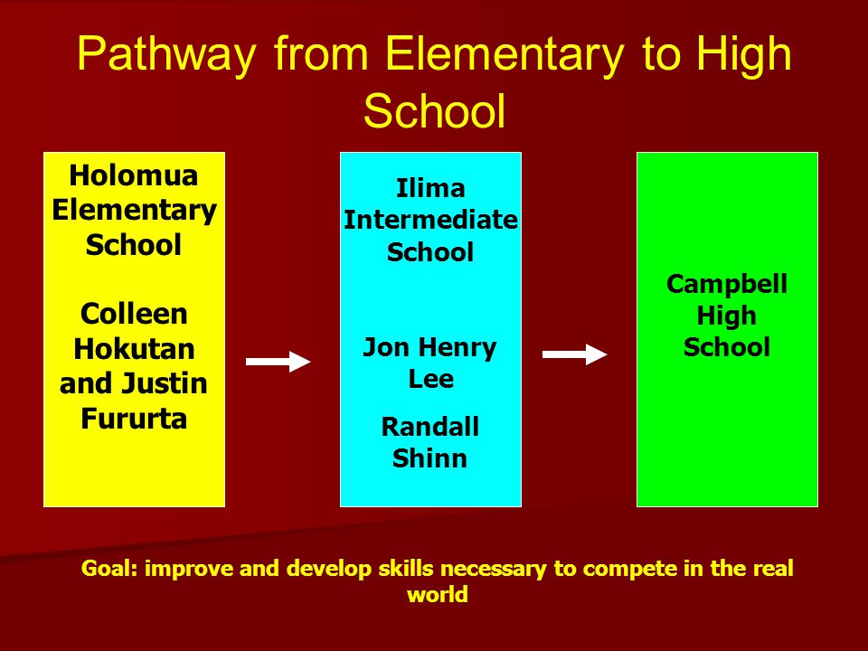 Pathway from Elementary to High School