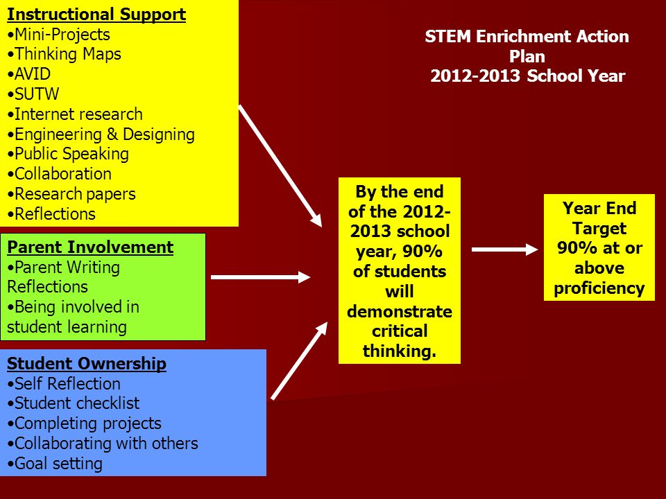 STEM Enrichment Action Plan 90% at or above proficiency