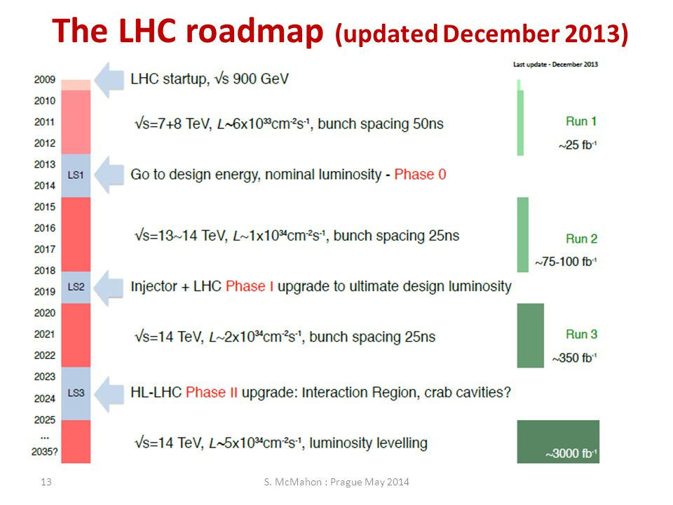 The LHC roadmap (updated December 2013)