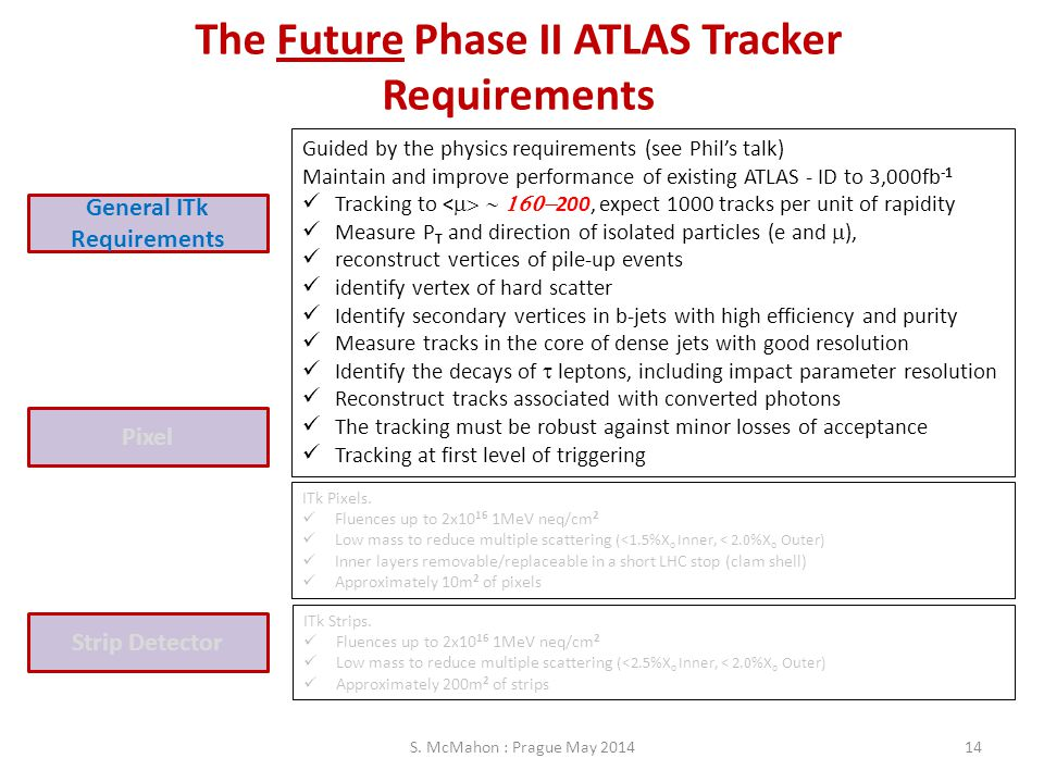 The Future Phase II ATLAS Tracker General ITk Requirements