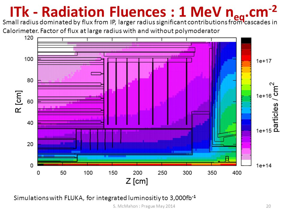 ITk - Radiation Fluences : 1 MeV neq.cm-2